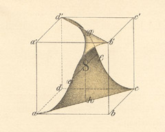 Copper plate engraving in H.A. Schwarz' collected works from 1890 on the solution of Gergonne's problem