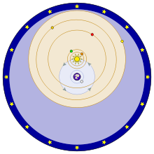 In this depiction of the Tychonic system, the objects on blue orbits (the Moon and the Sun) revolve around the Earth. The objects on orange orbits (Mercury, Venus, Mars, Jupiter, and Saturn) revolve around the Sun. Around all is a sphere of fixed stars.