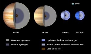 The temperature near Jupiter's core may be about 24,000 degrees Celsius — hotter than the surface of the sun.