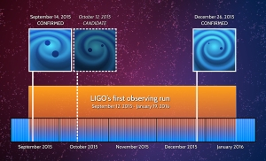 Advanced LIGO has made two confirmed gravitational wave detection and seen one candidate event during its initial run from September 2015 to January 2016. A second run is due to start later this year. Credit: LIGO